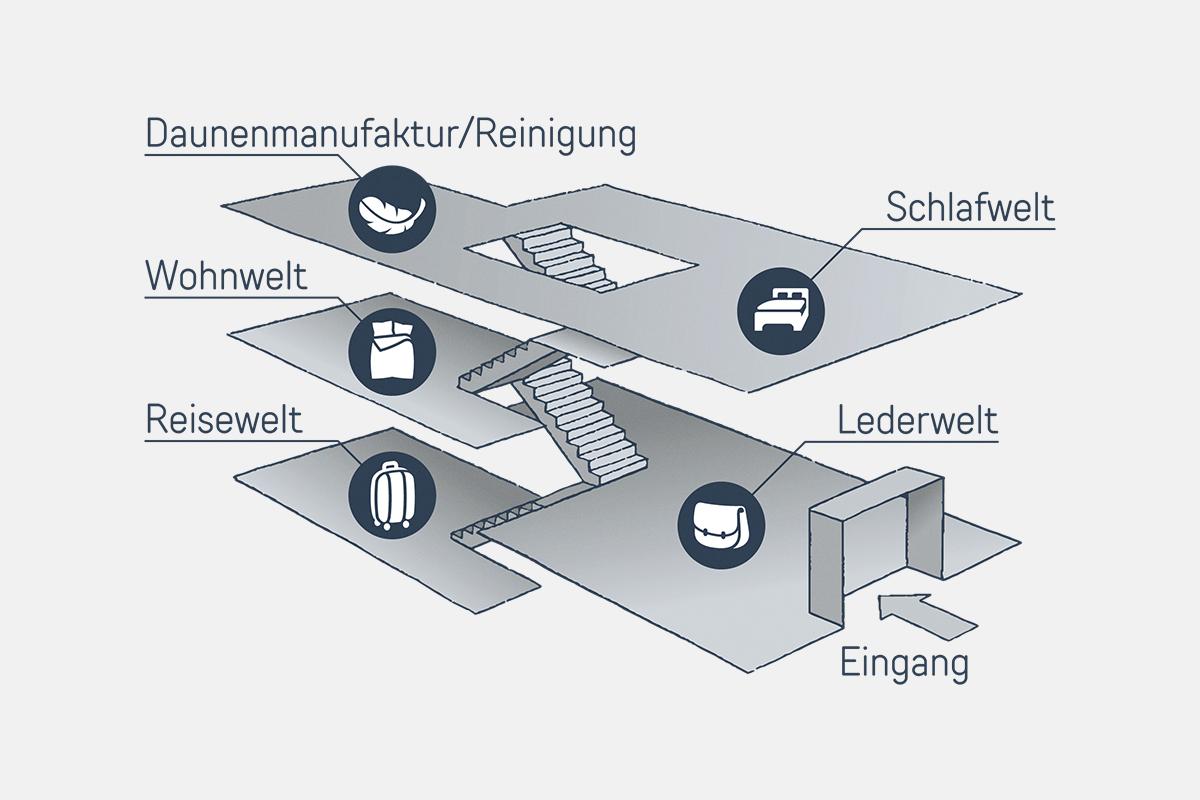 rueger1881_stockwerksplan